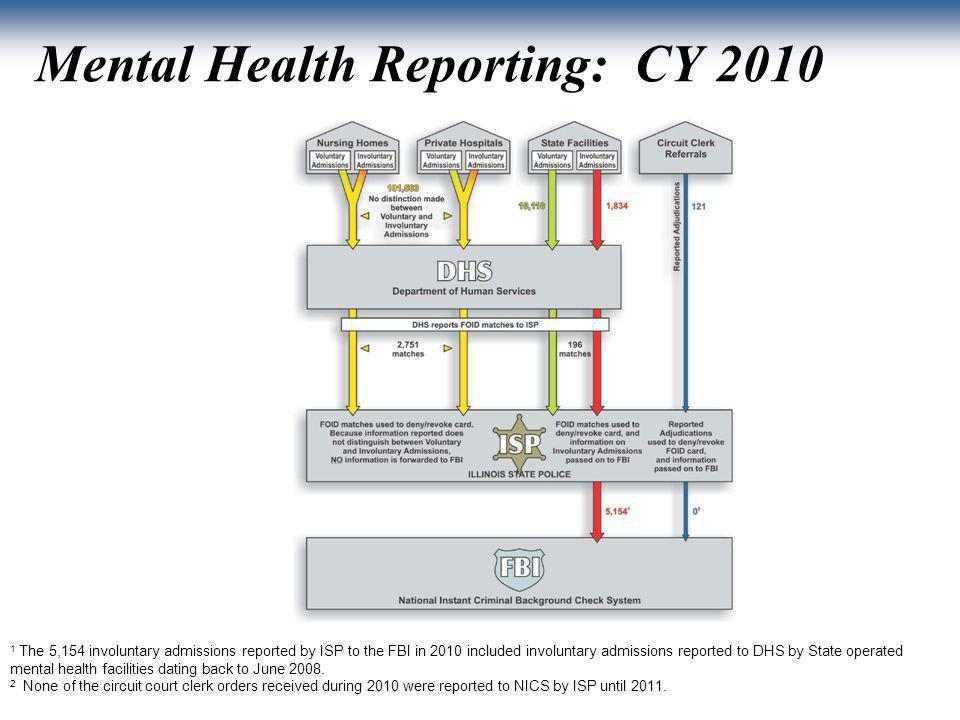 Mental Health Reporting: CY 2010 10 1 The 5,154 involuntary admissions reported by ISP to the FBI in 2010 included involuntary admissions reported to DHS by State operated mental health facilities dating back to June 2008.