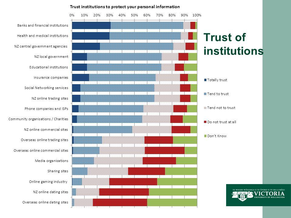 Trust of institutions