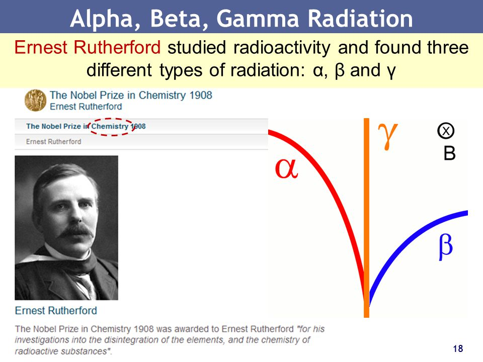 18 Alpha, Beta, Gamma Radiation Ernest Rutherford studied radioactivity and found three different types of radiation: α, β and γ
