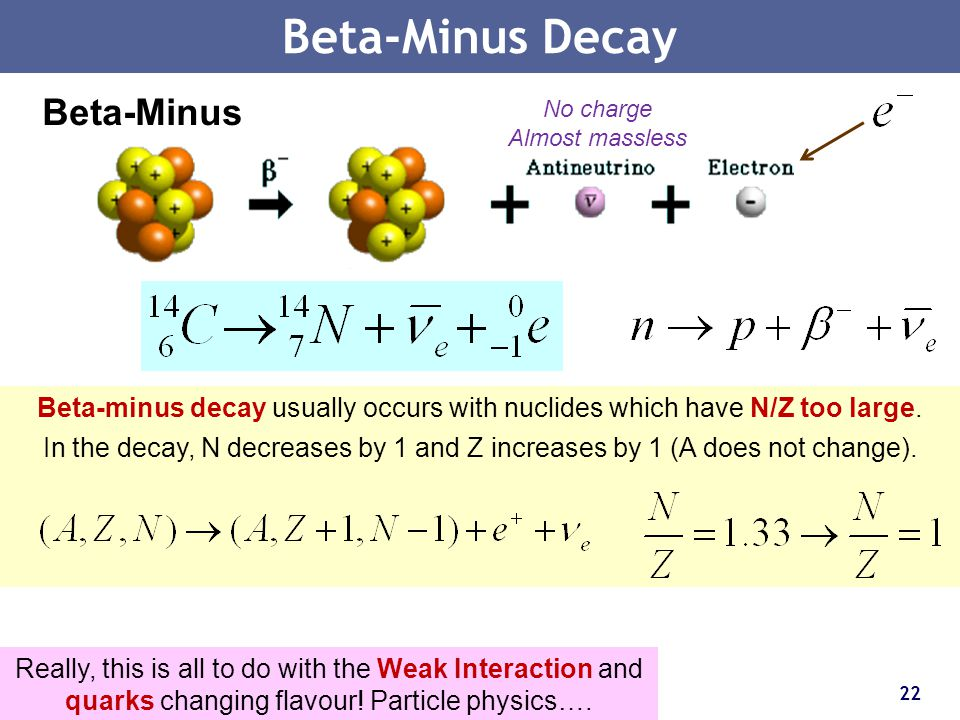 22 Beta-Minus Decay Beta-Minus No charge Almost massless Really, this is all to do with the Weak Interaction and quarks changing flavour! Particle phy