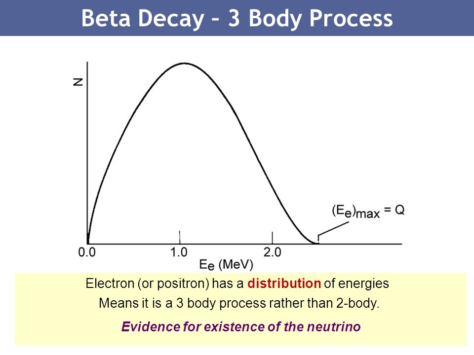 24 Beta Decay – 3 Body Process Electron (or positron) has a distribution of energies Means it is a 3 body process rather than 2-body. Evidence for exi