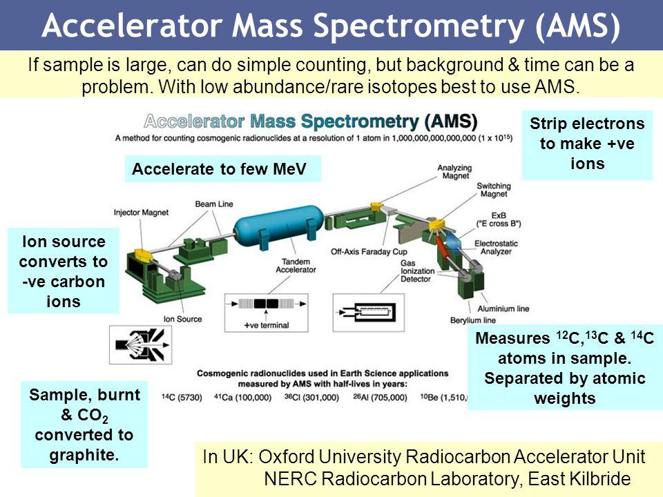 Atomic akselerator dating