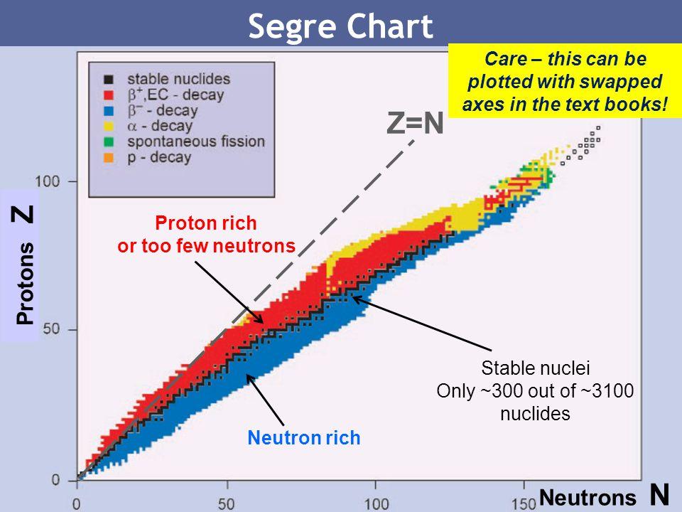 8 Zone of Stability Neutron/proton ratio = 2 Neutron/proton ratio = 1 Zone of stability Nucleonica: Only stable isotopes plotted Neutrons N Protons Z