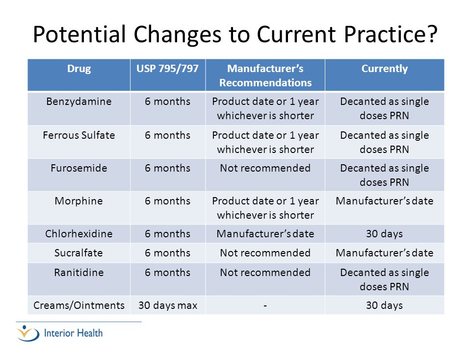 Potential Changes to Current Practice? DrugUSP 795/797Manufacturers Recommendations Currently Benzydamine6 monthsProduct date or 1 year whichever is s