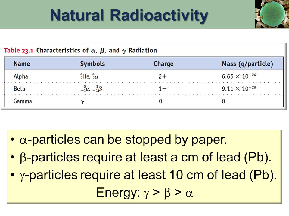 -particles can be stopped by paper. -particles require at least a cm of lead (Pb).