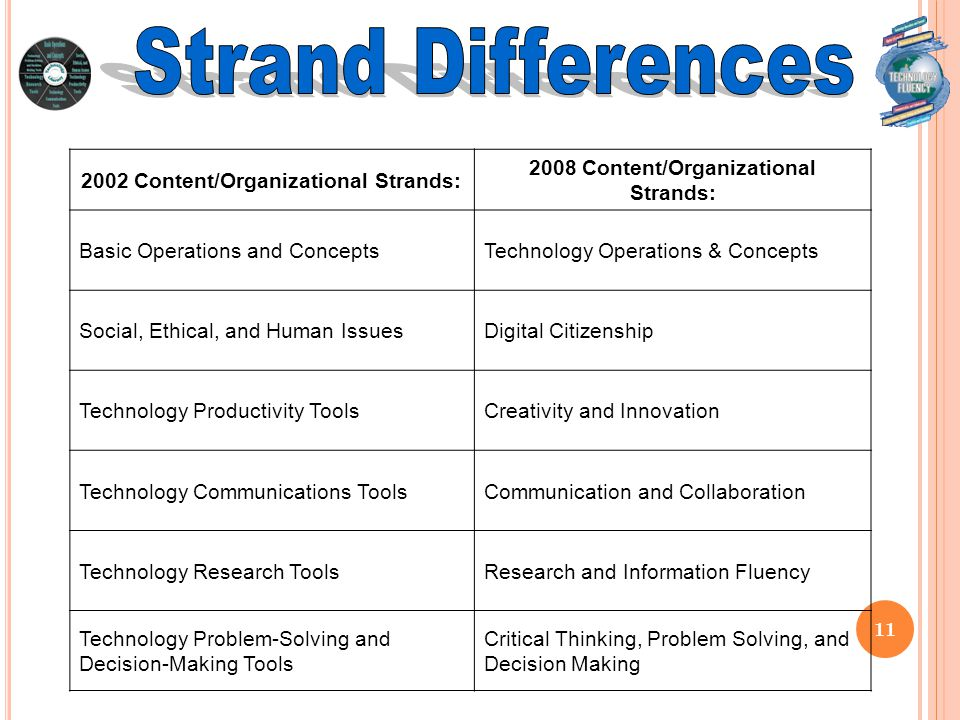11 2002 Content/Organizational Strands: 2008 Content/Organizational Strands: Basic Operations and ConceptsTechnology Operations & Concepts Social, Ethical, and Human IssuesDigital Citizenship Technology Productivity ToolsCreativity and Innovation Technology Communications ToolsCommunication and Collaboration Technology Research ToolsResearch and Information Fluency Technology Problem-Solving and Decision-Making Tools Critical Thinking, Problem Solving, and Decision Making