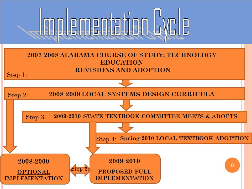 6 2007-2008 ALABAMA COURSE OF STUDY: TECHNOLOGY EDUCATION REVISIONS AND ADOPTION Step 1: 2009-2010 STATE TEXTBOOK COMMITTEE MEETS & ADOPTS Step 3: 2008-2009 LOCAL SYSTEMS DESIGN CURRICULA Step 2: Spring 2010 LOCAL TEXTBOOK ADOPTION Step 4: 2008-2009 OPTIONAL IMPLEMENTATION 2009-2010 PROPOSED FULL IMPLEMENTATION Step 5: