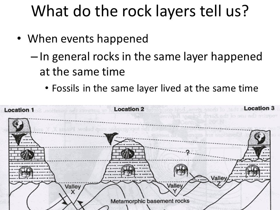 What do the rock layers tell us? When events happened – In general rocks in the same layer happened at the same time Fossils in the same layer lived a