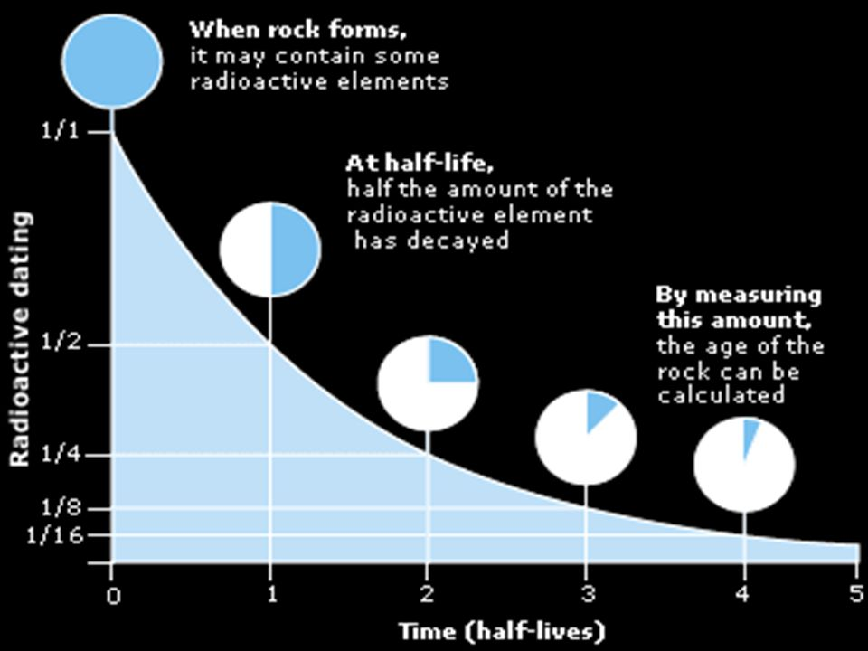 Radiometric dating definition simple