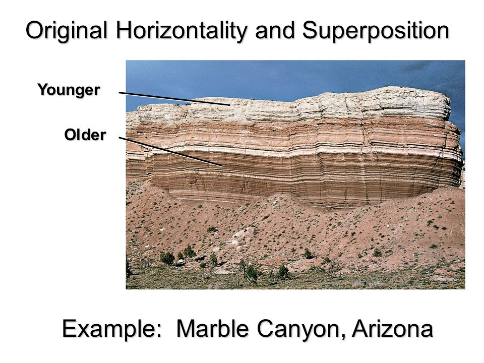 Younger Older Example: Marble Canyon, Arizona Original Horizontality and Superposition