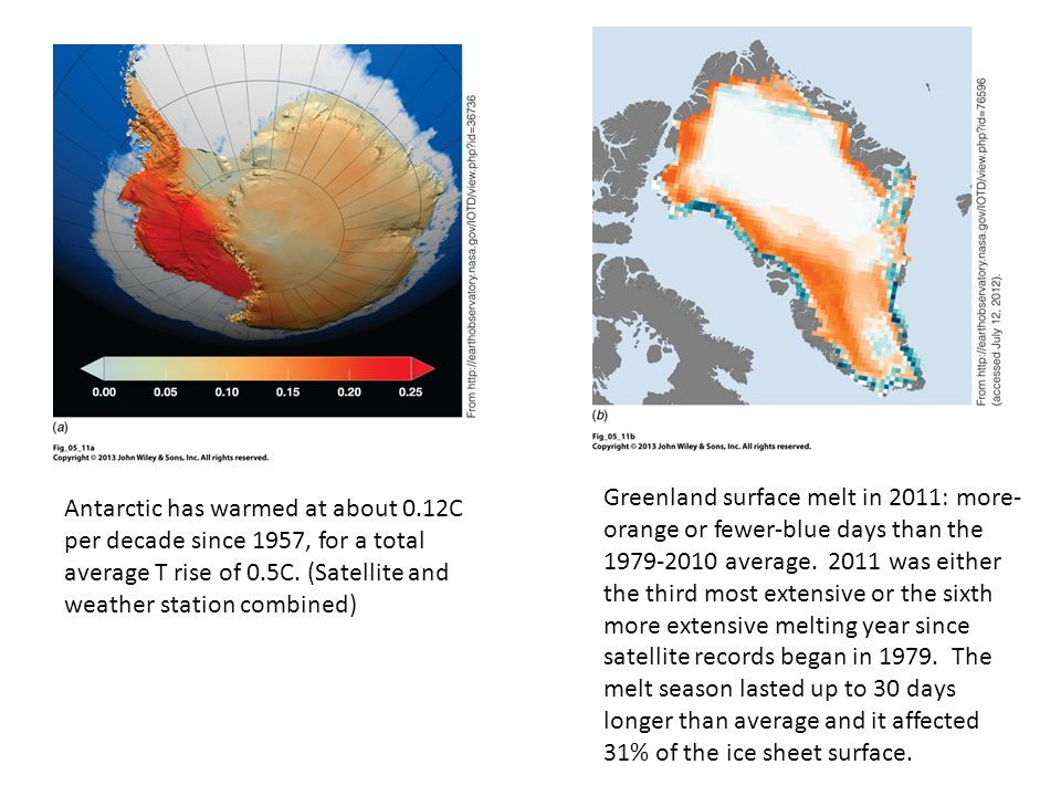 Antarctic has warmed at about 0.12C per decade since 1957, for a total average T rise of 0.5C. (Satellite and weather station combined) Greenland surf