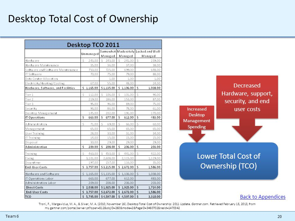 Team 6 Desktop Total Cost of Ownership 20 Lower Total Cost of Ownership (TCO) Increased Desktop Management Spending Decreased Hardware, support, security, and end user costs Troni, F., Margevicius, M.