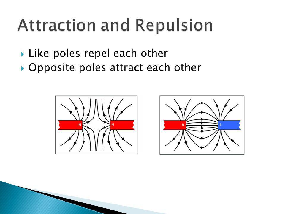 Like poles repel each other Opposite poles attract each other