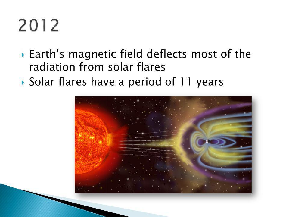 The magnetic south pole is about 11 o from true north