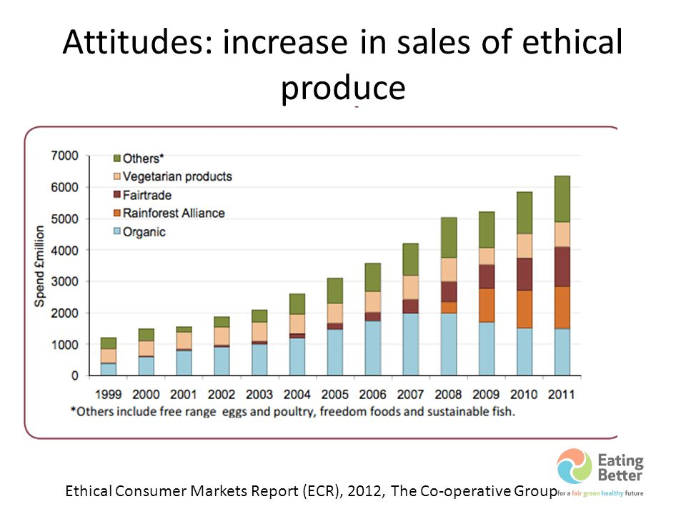 Attitudes: increase in sales of ethical produce Ethical Consumer Markets Report (ECR), 2012, The Co-operative Group