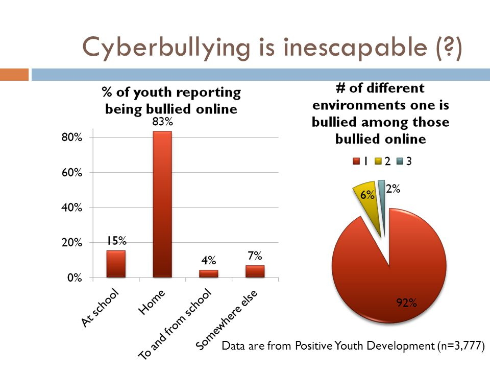 Cyberbullying is inescapable (?) Data are from Positive Youth Development (n=3,777)