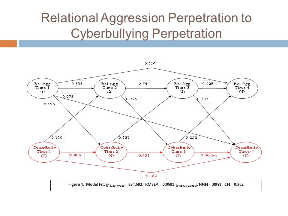 Relational Aggression Perpetration to Cyberbullying Perpetration Figure 4.
