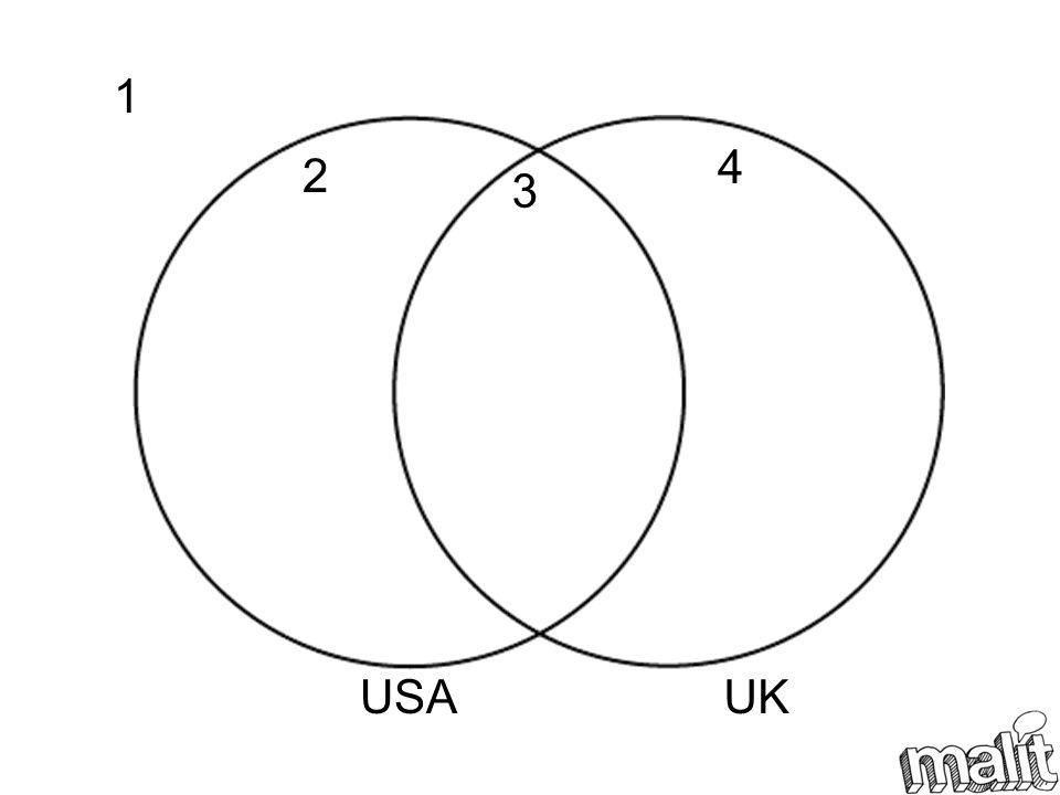 USA UK 1 2 3 4