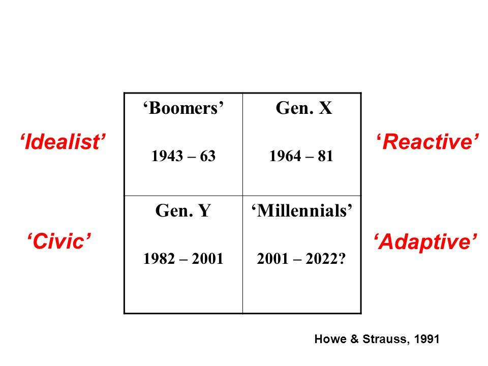 Boomers 1943 – 63 Gen. X 1964 – 81 Gen. Y 1982 – 2001 Millennials 2001 – 2022? IdealistReactive Civic Adaptive Howe & Strauss, 1991