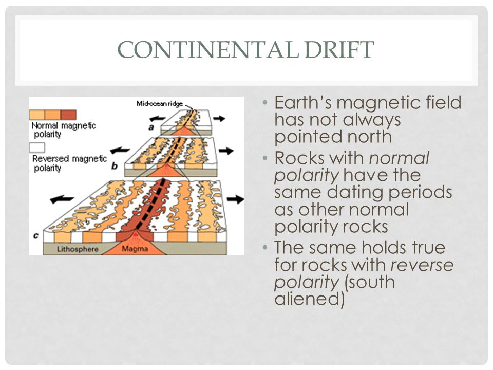 CONTINENTAL DRIFT Earths magnetic field has not always pointed north Rocks with normal polarity have the same dating periods as other normal polarity rocks The same holds true for rocks with reverse polarity (south aliened)