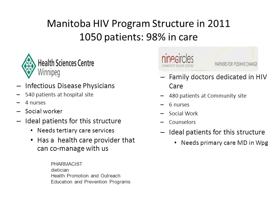 Manitoba HIV Program Structure in 2011 1050 patients: 98% in care – Infectious Disease Physicians – 540 patients at hospital site – 4 nurses – Social worker – Ideal patients for this structure Needs tertiary care services Has a health care provider that can co-manage with us – Family doctors dedicated in HIV Care – 480 patients at Community site – 6 nurses – Social Work – Counselors – Ideal patients for this structure Needs primary care MD in Wpg PHARMACIST dietician Health Promotion and Outreach Education and Prevention Programs