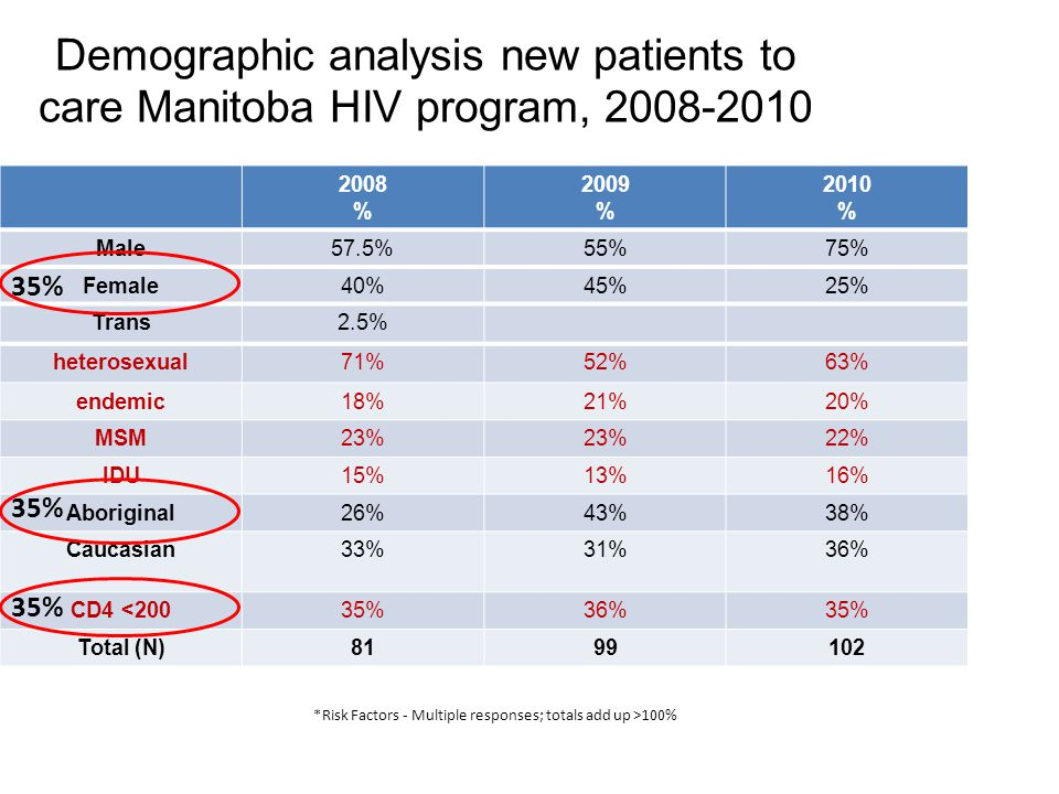 Demographic analysis new patients to care Manitoba HIV program, 2008-2010 2008 % 2009 % 2010 % Male57.5%55%75% Female40%45%25% Trans2.5% heterosexual71%52%63% endemic18%21%20% MSM23% 22% IDU15%13%16% Aboriginal26%43%38% Caucasian33%31%36% CD4 <20035%36%35% Total (N)8199102 *Risk Factors - Multiple responses; totals add up >100% 35%