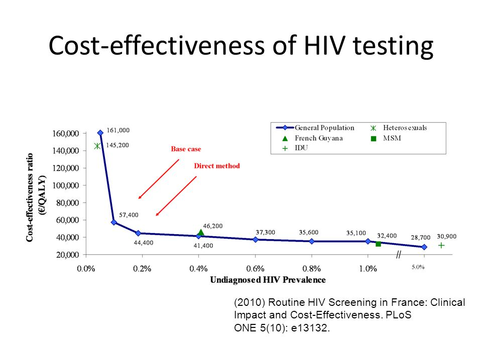 Cost-effectiveness of HIV testing (2010) Routine HIV Screening in France: Clinical Impact and Cost-Effectiveness.