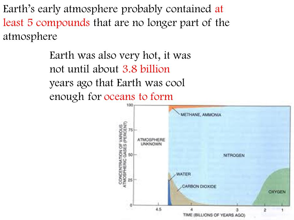 Earths early atmosphere probably contained at least 5 compounds that are no longer part of the atmosphere Earth was also very hot, it was not until ab