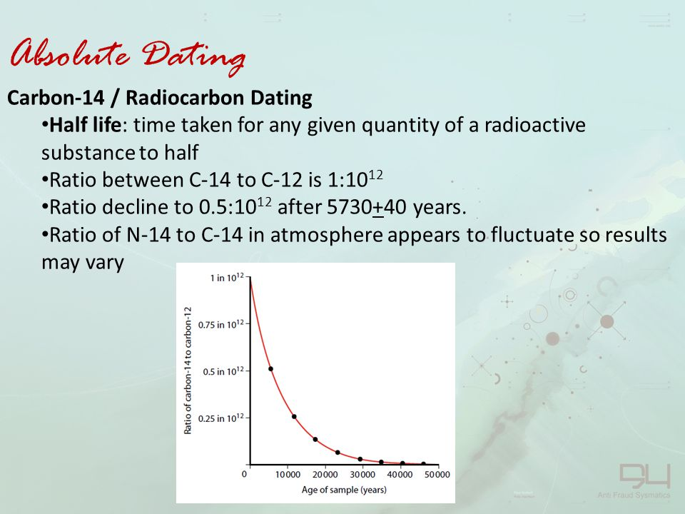 How to calculate age carbon hookup