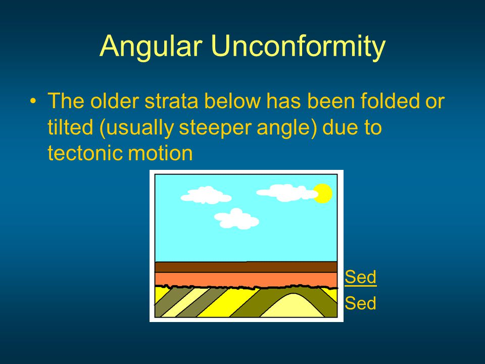 Angular Unconformity The older strata below has been folded or tilted (usually steeper angle) due to tectonic motion Sed