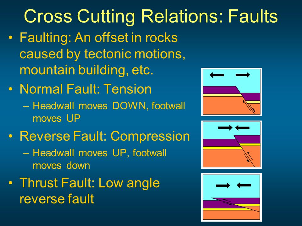 Cross-Cutting Relationships: Igneous Intrusions NOTE: Contact Metamorphism