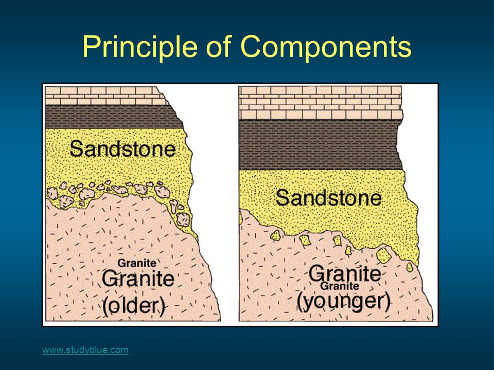 Unconformities – 3 Types Unconformity – missing time in the rock record A boundary (Squiggly line) separating two types of rocks; erosion or nondeposition Erosion, time passes Original strataDeposition along erosional surface