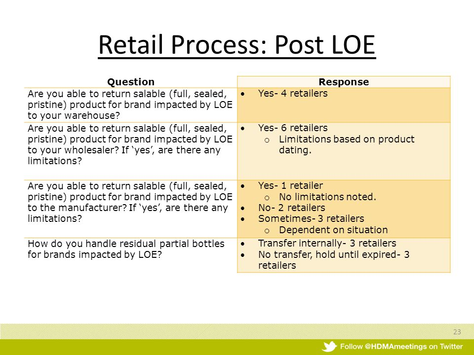 Retail Process: Post LOE QuestionResponse Are you able to return salable (full, sealed, pristine) product for brand impacted by LOE to your warehouse.