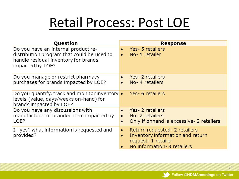 Retail Process: Post LOE QuestionResponse Do you have an internal product re- distribution program that could be used to handle residual inventory for brands impacted by LOE.