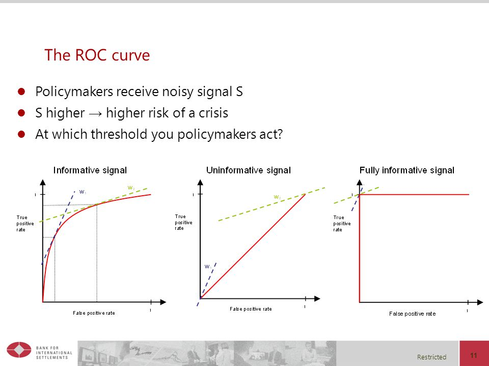Restricted 11 The ROC curve Policymakers receive noisy signal S S higher higher risk of a crisis At which threshold you policymakers act