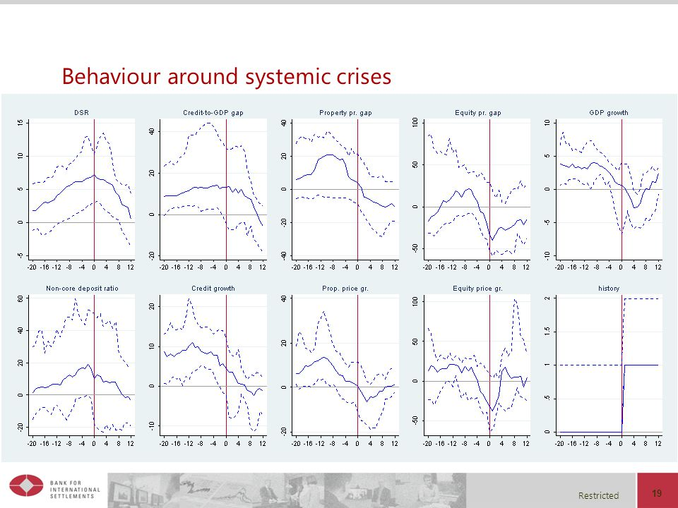Restricted Behaviour around systemic crises 19