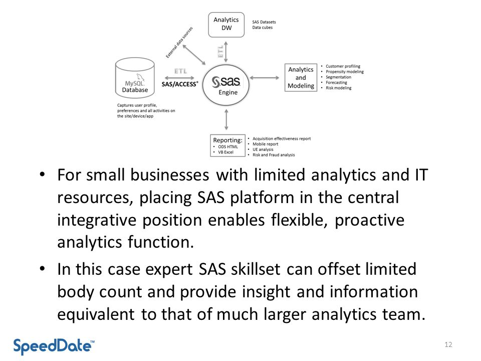 For small businesses with limited analytics and IT resources, placing SAS platform in the central integrative position enables flexible, proactive analytics function.