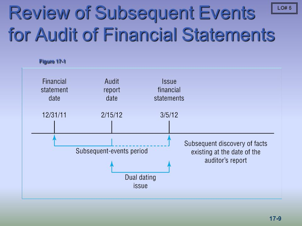 Review of Subsequent Events for Audit of Financial Statements Figure 17-1 LO# 5 17-9