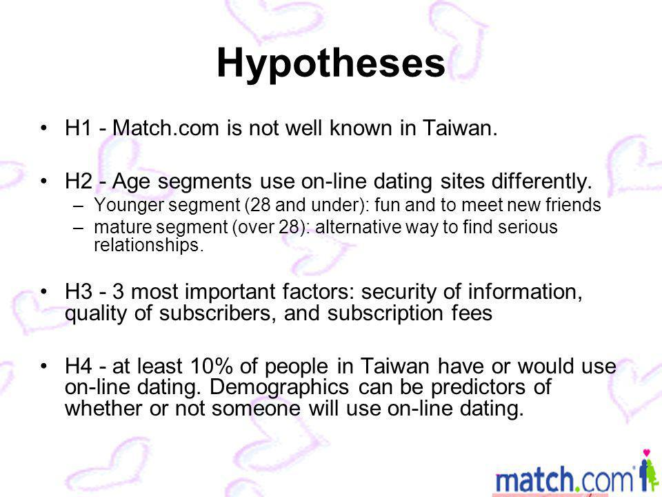 Hypotheses H1 - Match.com is not well known in Taiwan.