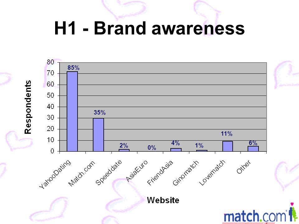 H1 - Brand awareness 85% 35% 2% 4% 11% 6% 1% 0%