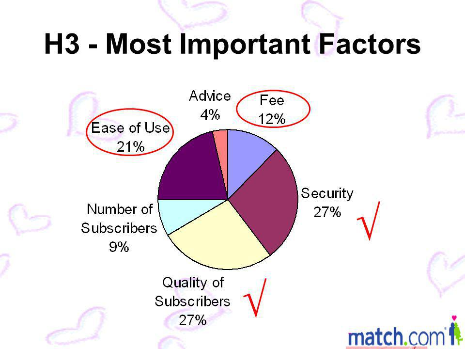 H3 - Most Important Factors