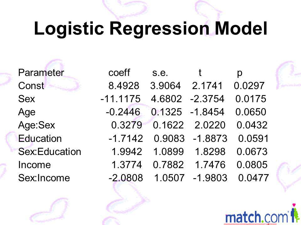 Logistic Regression Model Parametercoeff s.e.t p Const8.4928 3.9064 2.1741 0.0297 Sex -11.1175 4.6802 -2.3754 0.0175 Age -0.2446 0.1325 -1.8454 0.0650 Age:Sex 0.3279 0.1622 2.0220 0.0432 Education -1.7142 0.9083 -1.8873 0.0591 Sex:Education 1.9942 1.0899 1.8298 0.0673 Income 1.3774 0.7882 1.7476 0.0805 Sex:Income -2.0808 1.0507 -1.9803 0.0477