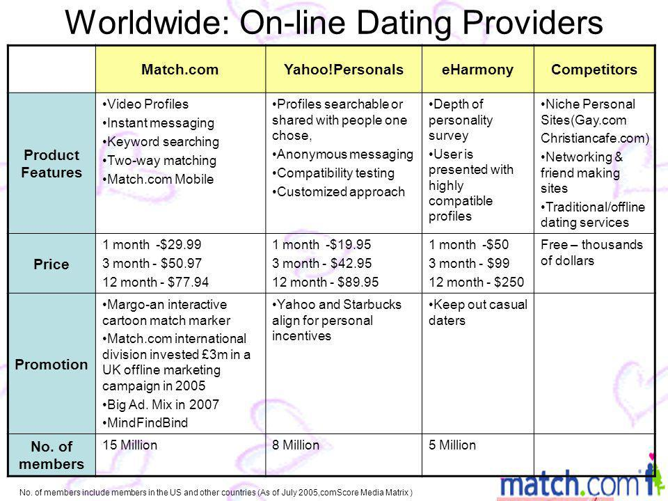 Worldwide: On-line Dating Providers Match.comYahoo!PersonalseHarmonyCompetitors Product Features Video Profiles Instant messaging Keyword searching Two-way matching Match.com Mobile Profiles searchable or shared with people one chose, Anonymous messaging Compatibility testing Customized approach Depth of personality survey User is presented with highly compatible profiles Niche Personal Sites(Gay.com Christiancafe.com) Networking & friend making sites Traditional/offline dating services Price 1 month -$29.99 3 month - $50.97 12 month - $77.94 1 month -$19.95 3 month - $42.95 12 month - $89.95 1 month -$50 3 month - $99 12 month - $250 Free – thousands of dollars Promotion Margo-an interactive cartoon match marker Match.com international division invested £3m in a UK offline marketing campaign in 2005 Big Ad.