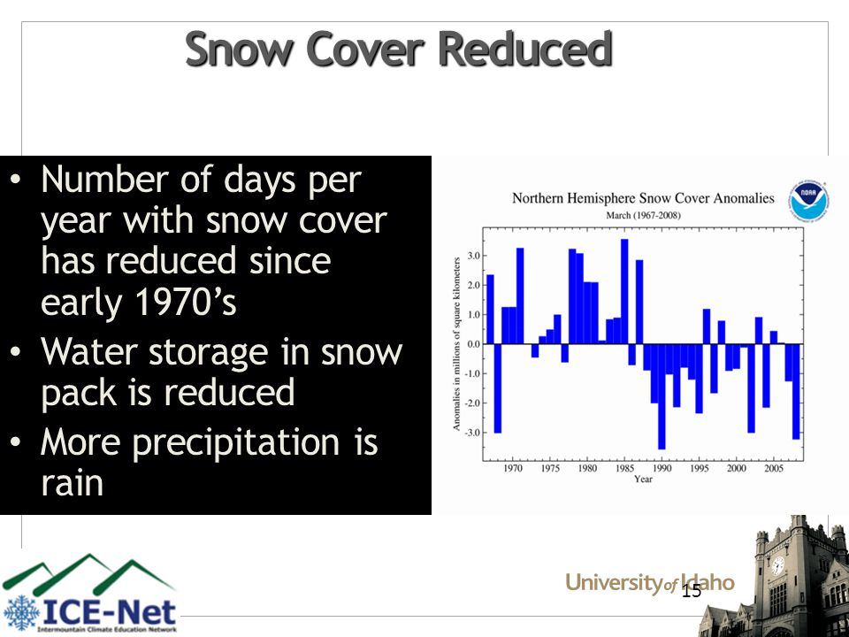 15 Snow Cover Reduced Number of days per year with snow cover has reduced since early 1970s Water storage in snow pack is reduced More precipitation is rain