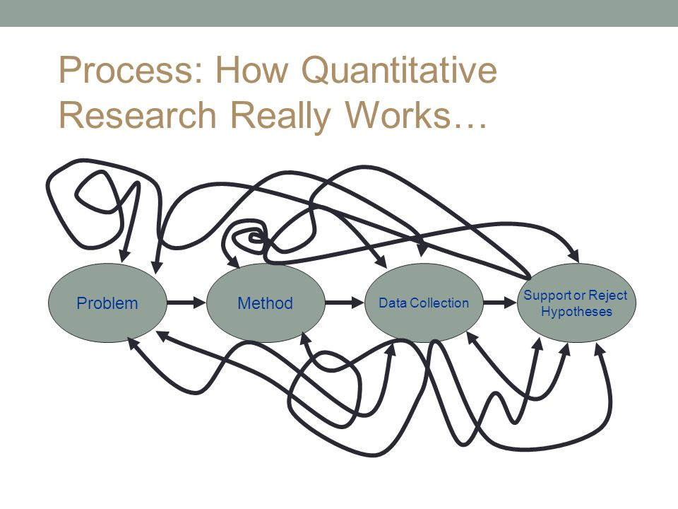 ProblemMethod Data Collection Support or Reject Hypotheses Process: How Quantitative Research Really Works…