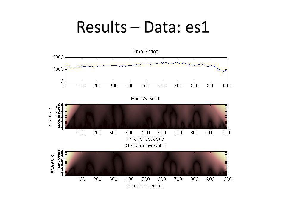 Results – Data: es1