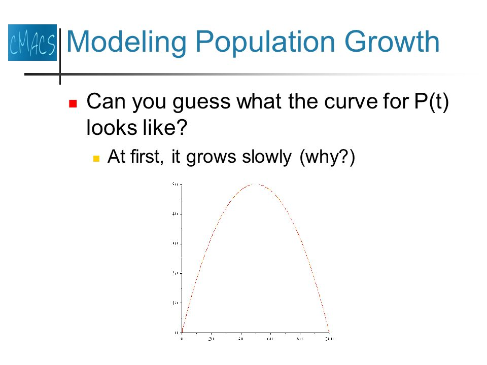 Modeling Population Growth Can you guess what the curve for P(t) looks like.