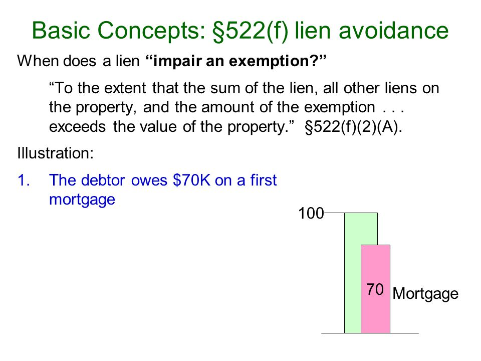 When does a lien impair an exemption.