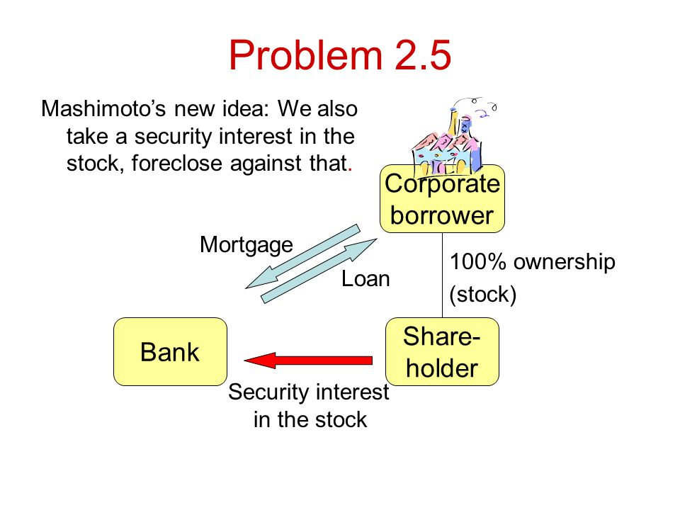 Problem 2.5 Bank Loan Mortgage Mashimotos new idea: We also take a security interest in the stock, foreclose against that.