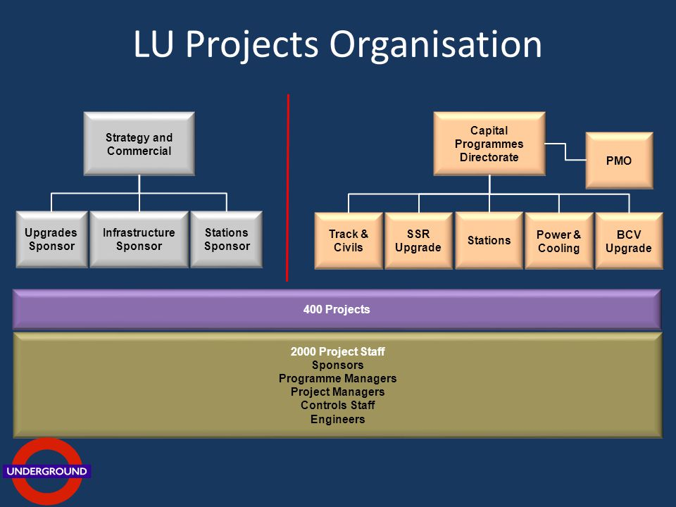 LU Projects Organisation Capital Programmes Directorate Power & Cooling 2000 Project Staff Sponsors Programme Managers Project Managers Controls Staff Engineers Strategy and Commercial Track & Civils Stations BCV Upgrade SSR Upgrade Infrastructure Sponsor Upgrades Sponsor Stations Sponsor PMO 400 Projects